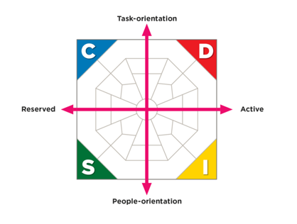 DiSC behavioral style model